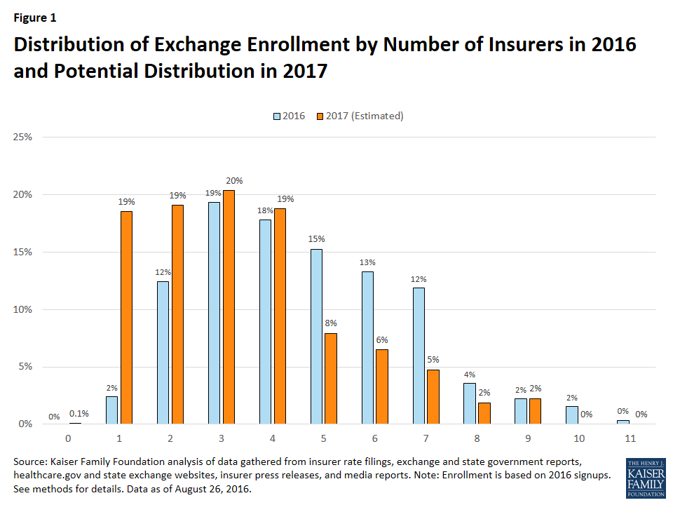 Distribution of Exchange Enrollment by Number of Insurers in 2016 and Potential Distribution in 2017
