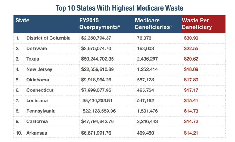 Credit: Council for Medicare Integrity, January 18, 2017
