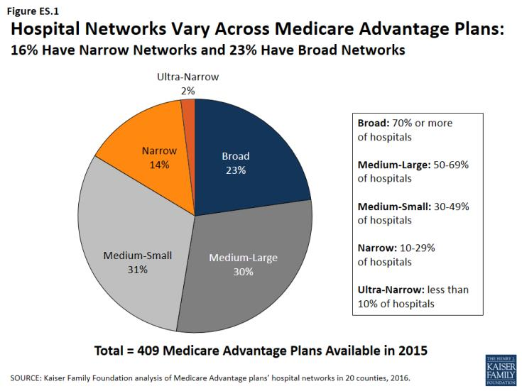 Hospital Networks Vary Across Medicare Advantage Plans: 16% Have Narrow Networks and 23% Have Broad Networks