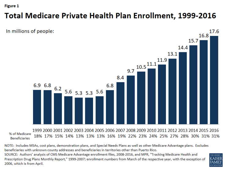 Total Medicare Private Healthcare Enrollment, 1999-2016