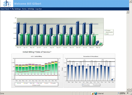 AHS physician billing dashboard